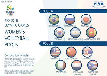 (C) FIVB Official Site